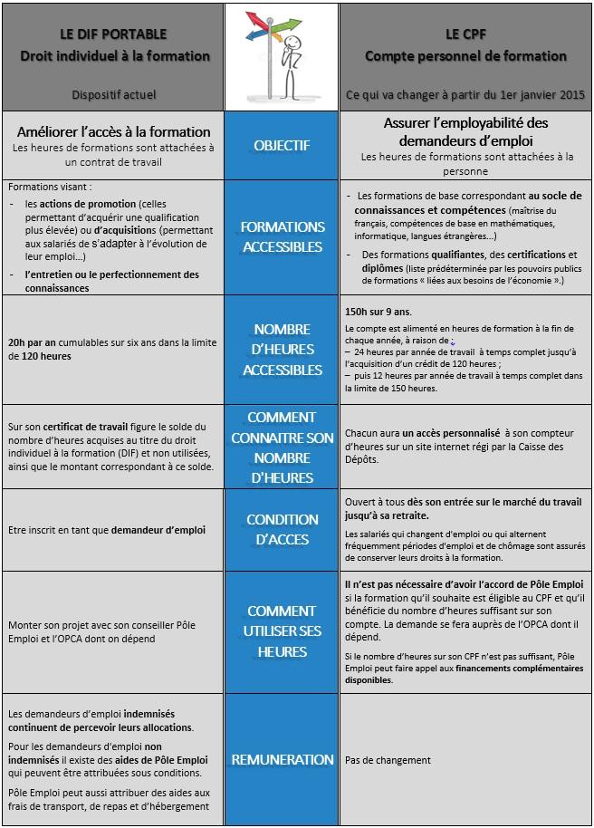 dif vs CPF emploi 1